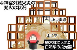 神宮外苑火災投光器点灯日本工業大学生「作品内部で白熱球を点灯することが危険だとは思わなかった」「燃えるとは思ってなかった」「当日に初めて展示物の内側で点灯させた」